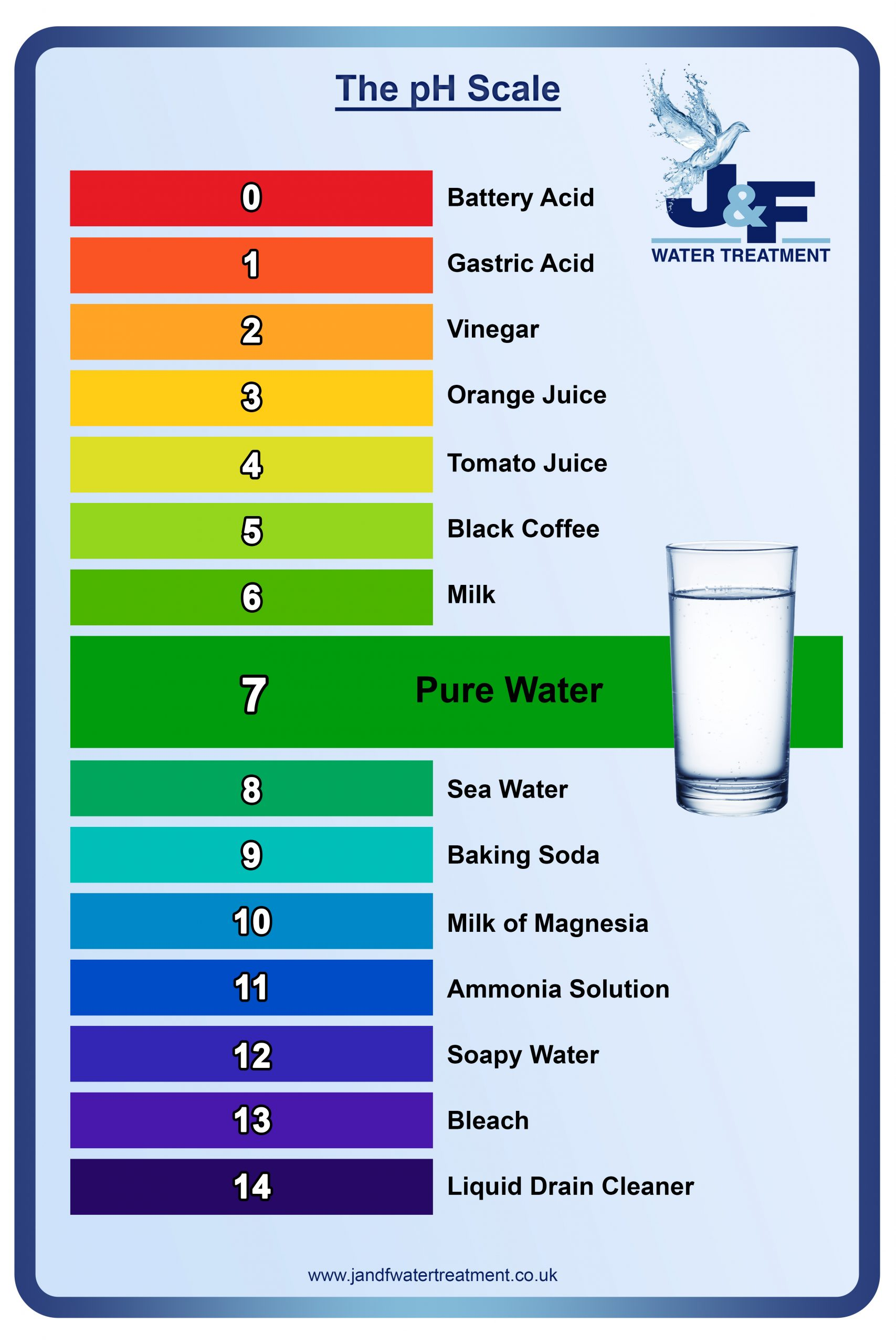 Effects of Low pH Water